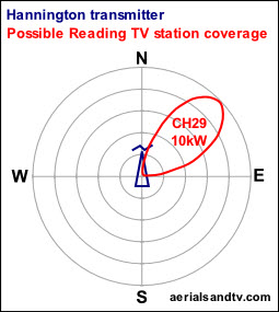Possible Reading local TV station NE radiation pattern from Hannington transmitter