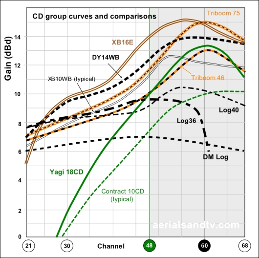 C/D group TV aerial gain curves