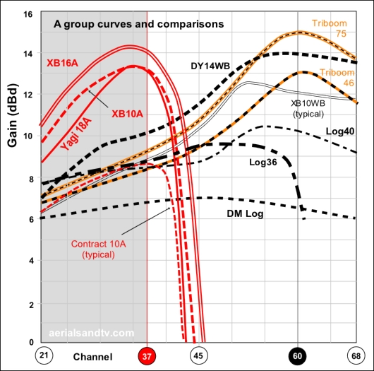 A group TV aerial gain curves