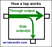 How a tap works (TV/DAB/FM, not H2O).