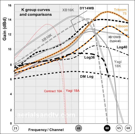 K group TV aerial gain curves
