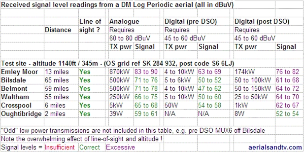 Received signals levels from a DM Log TV aerial at our test site.