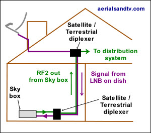 Using two satellite/UHF diplexers to send signals in opposite directions !