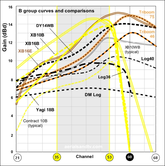 B group TV aerial gain curves