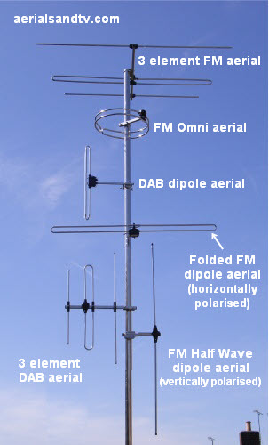 All the main types of FM and DAB aerials.