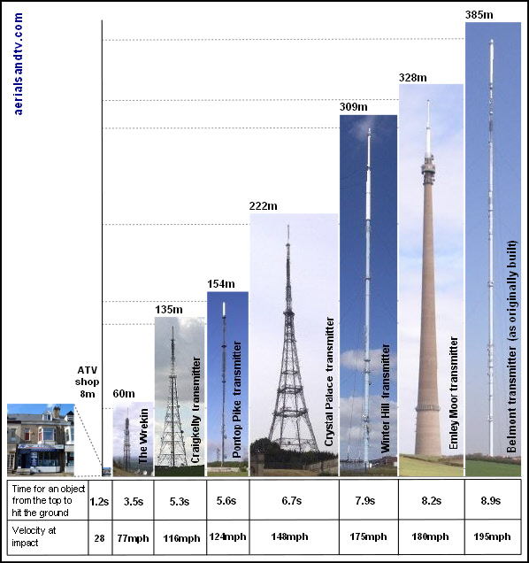Relative heights of TV transmitters, and the time taken to get a headache from a spanner dropped from the top.