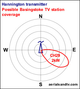 Possible Basingstoke local TV station SE radiation pattern from Hannington transmitter
