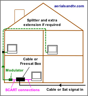 Basic set up using an RF modulator to send a signal to other TVs