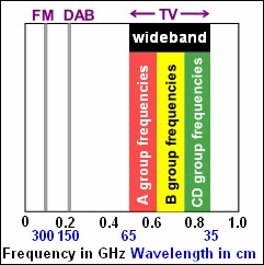 Radio Frequency (RF) spectrum for FM radio, DAB radio and TV.