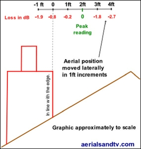 Graphic showing aerial lateral positioning tests