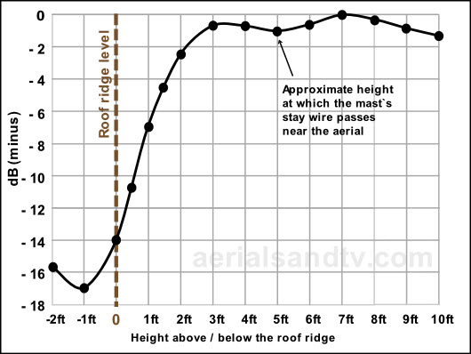 Graph of tests for aerial signal received to height above below roof ridge