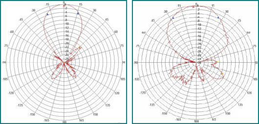 Typical high gain wideband aerial polar diagram at highest and lowest gain when horizontally polariised