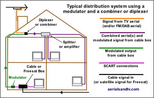 Use of a UHF/UHF diplexer to combine an RF modulated signal and an off air one.