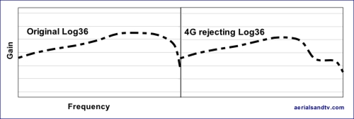 Graphs showing teh fall off n gain of (so called) 4G rejecting aerials.