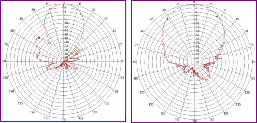 Typical high gain wideband aerial polar diagram at highest and lowest gain when vertically polariased