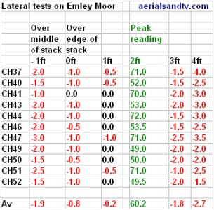 Results table for aerial lateral positioning tests